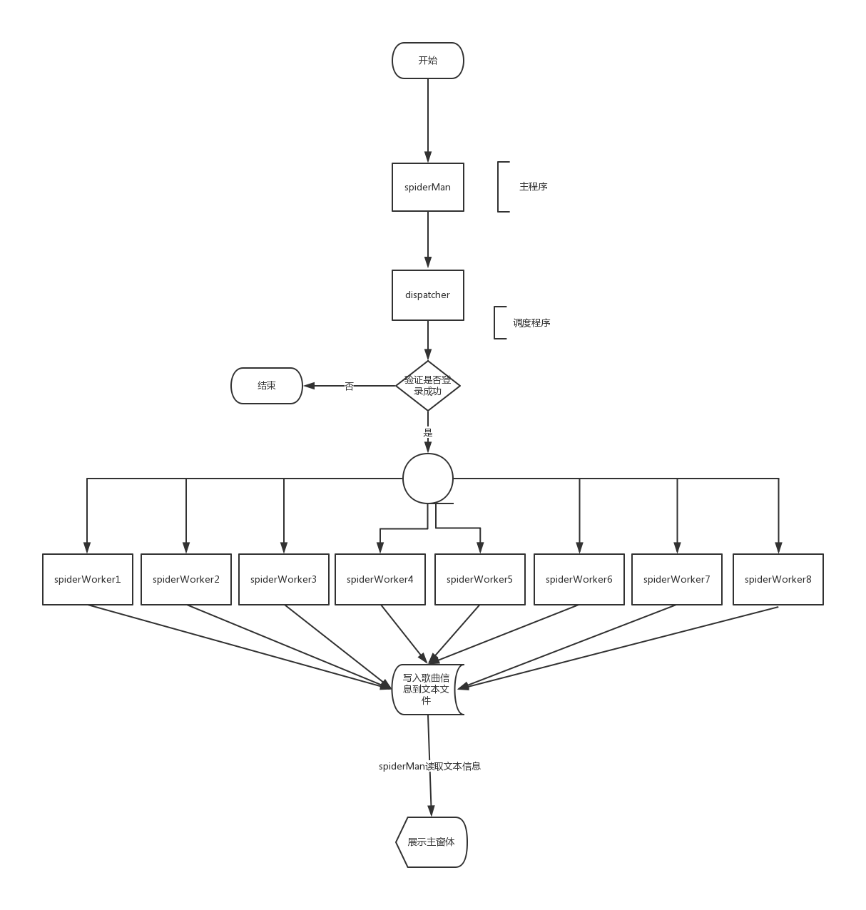 Sample Flowchart Template