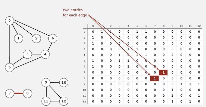 adjacency-matrix graph